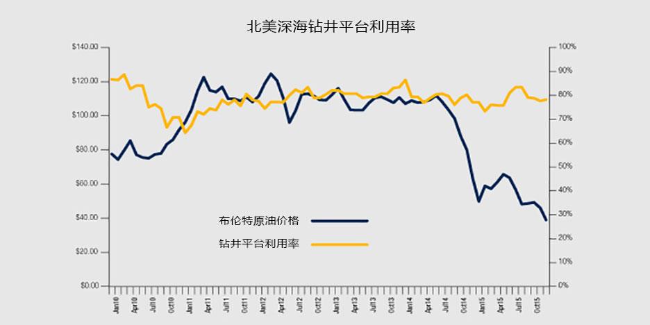 国际油价持续下跌 深海钻探进退维谷