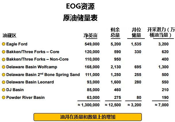 30美元低油价:看EOG资源公司如何调兵遣将