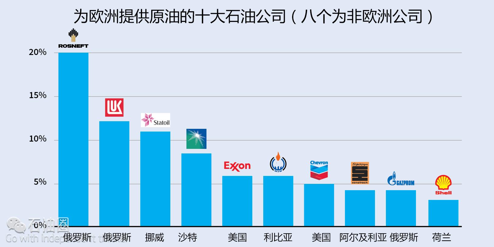 高达88%的原油对外依存度欧盟能源风险如何破?
