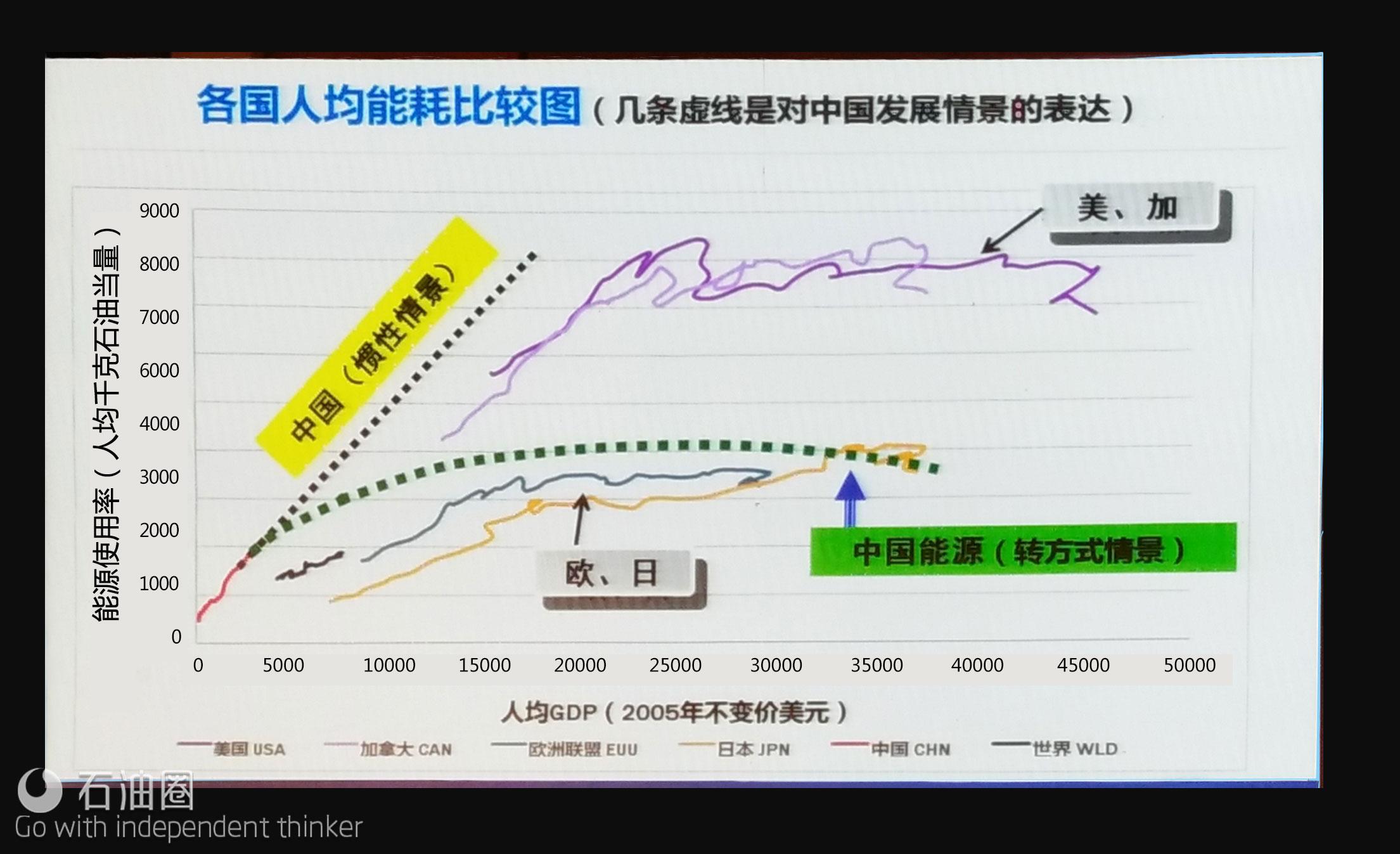 [荐读]杜祥琬:一张图告诉你中国的能源之路长啥样