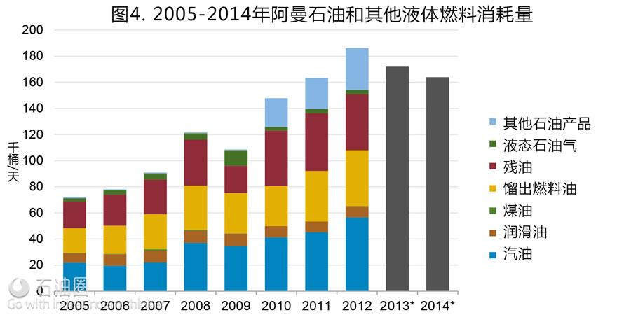EIA最新报告:阿曼油气行业现状分析