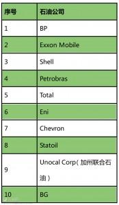 表2. 排名前10的国际深水油气勘探开发公司