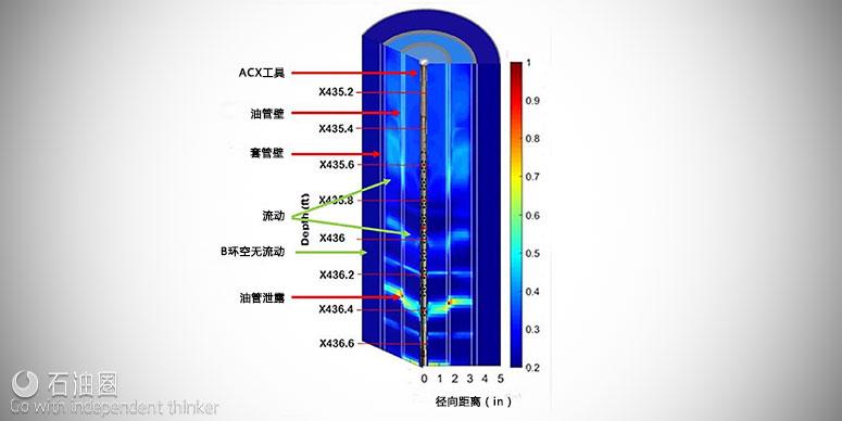 查缺补漏:ACX声学检测细致入微