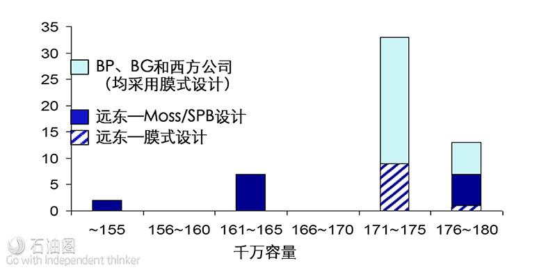 Gastech:LNG经北海/巴拿马航线直抵亚太 船东怎么看?(上)