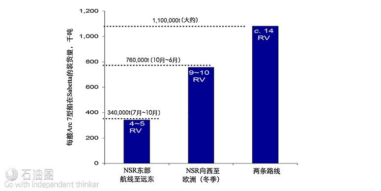 Gastech:LNG经北海/巴拿马航线直抵亚太 船东怎么看?(下)