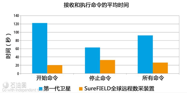 俯瞰油田生产 SureFIELD把控全球数据动态