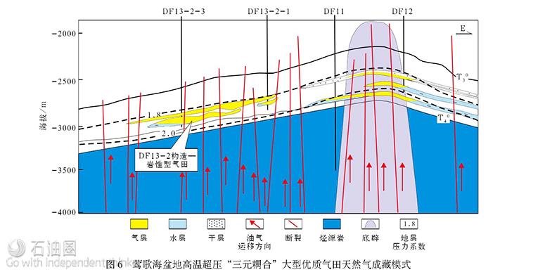 """中国海油""""十二五""""油气勘探进展及""""十三五""""展望"""