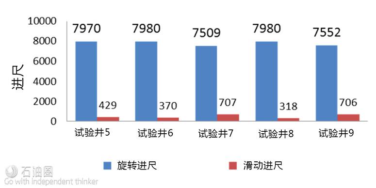 HESS+NOV自动化钻井系统 千锤百炼方成大器(二)