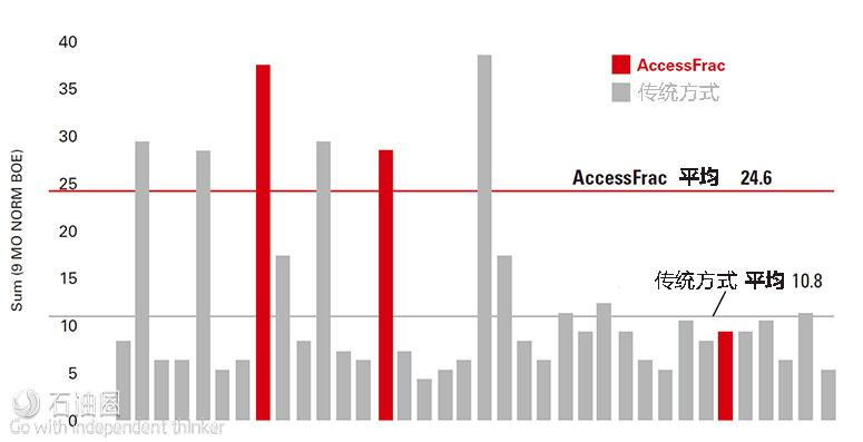 AccessFrac有望解决低渗储层增产难题