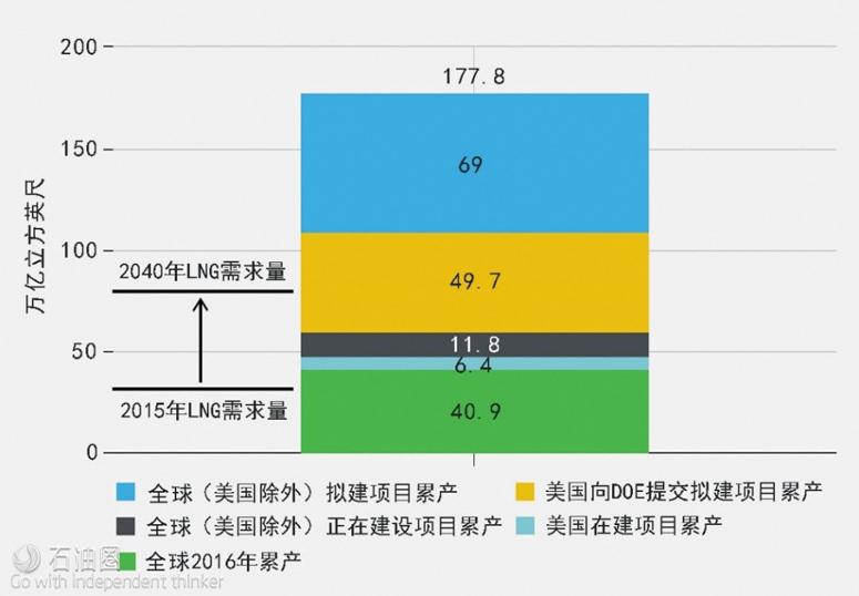 图1 全球LNG项目产量情况