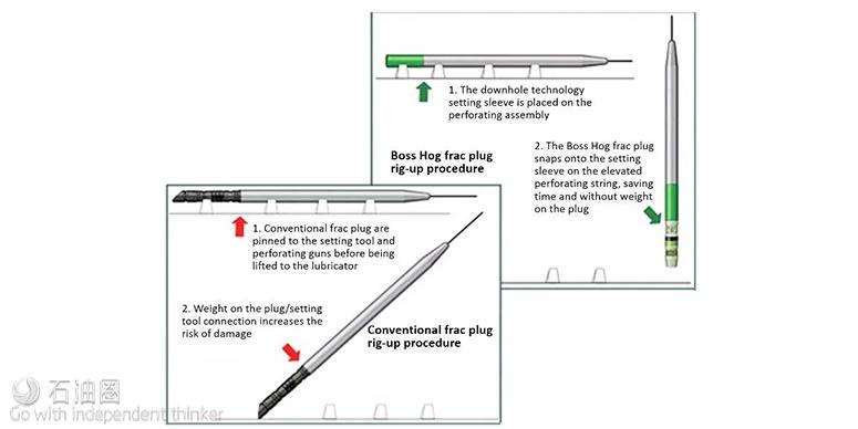 北美优化桥塞-射孔完井新方法