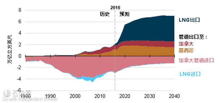 图2 AEO2017参考案例(1980-2040年)美国天然气贸易情况