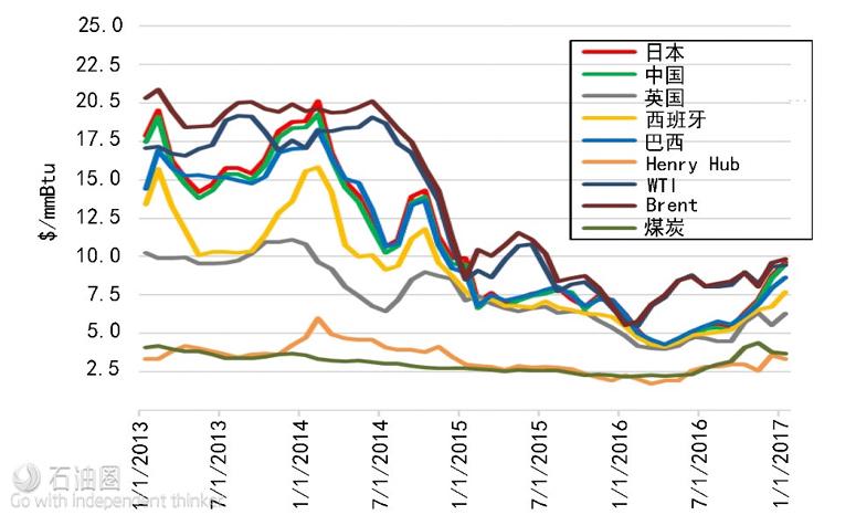 图4 全球液化天然气价格(2012~2017年)