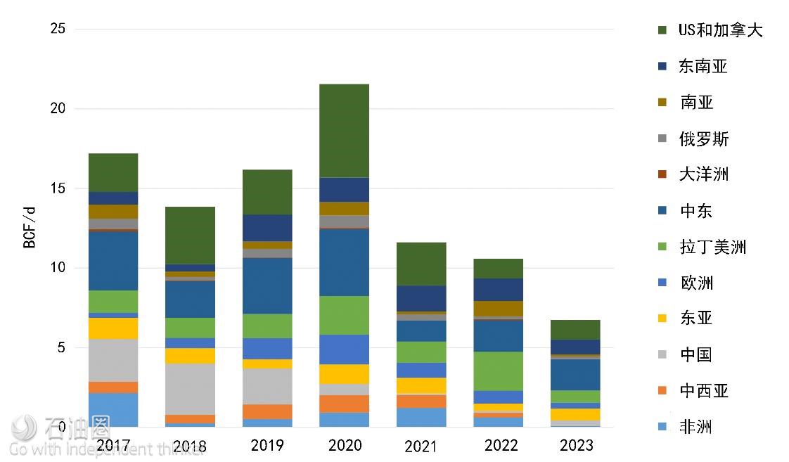 图5 全球每日潜在的天然气发电需求量