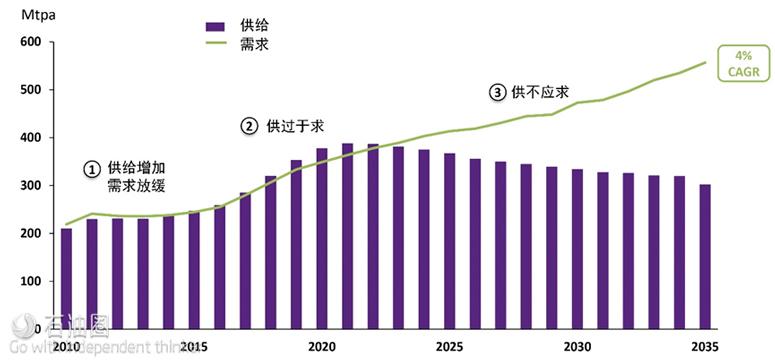 图7 2010年~2035年LNG供给需求情况