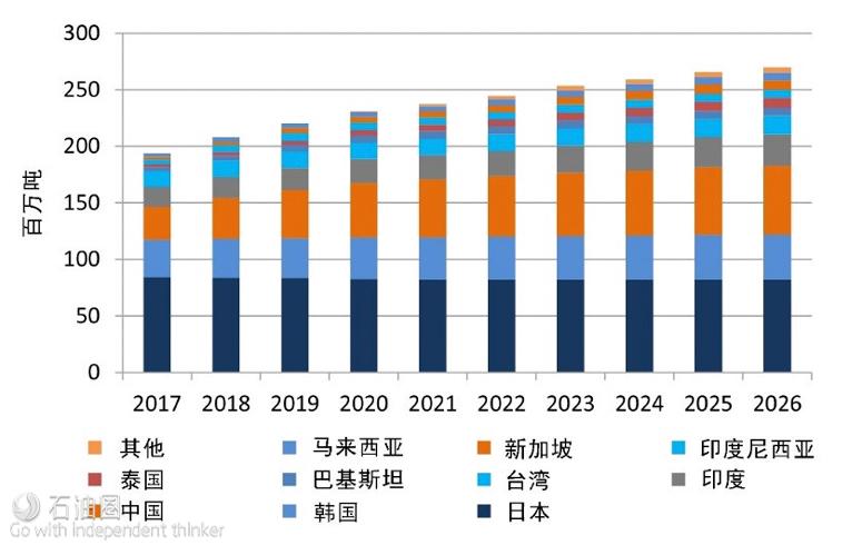 图8 亚洲主要国家的LNG需求量