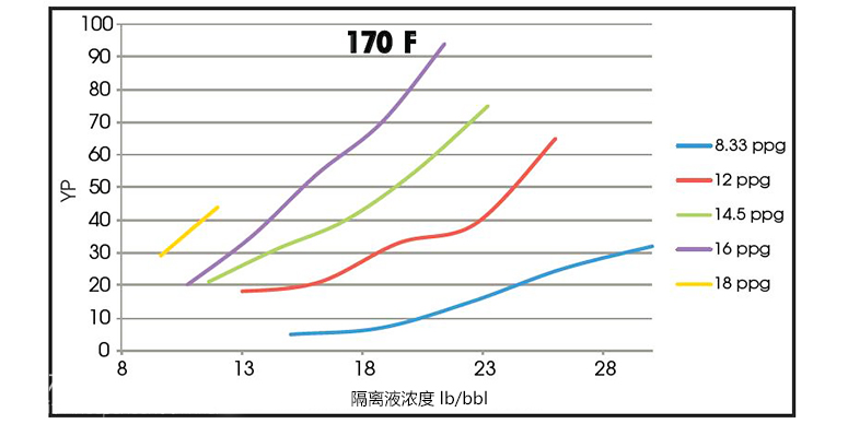 WBS隔离液强力对抗固井井漏