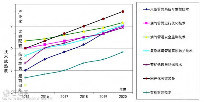 油气管道运行维护技术研究进展及发展展望