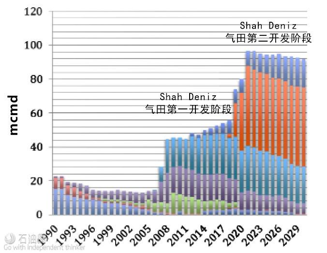 图8 未来阿塞拜疆天然气产量将显著增长(数据来源:The Outlook for Azerbaijani Gas Supplies to Europe-2015)