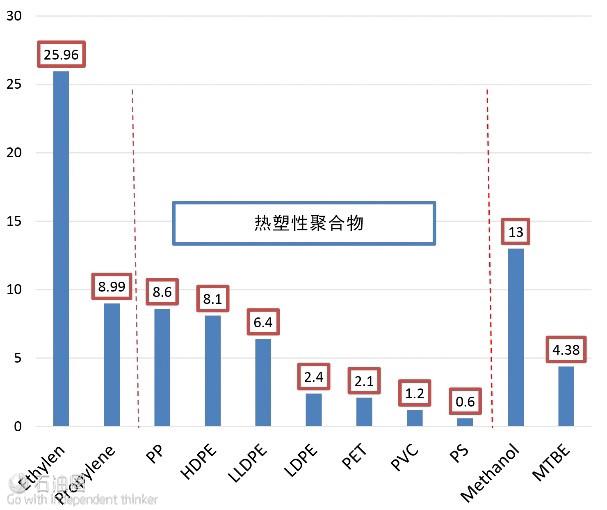 图1 2015年OAPEC各石化产品的产量(MMTPA)
