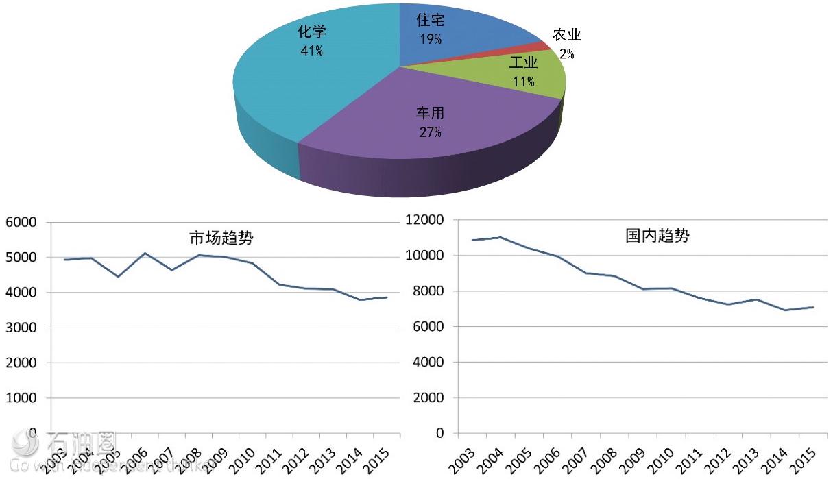 图3 2003~2015年LPG整体市场趋势和国内市场情况