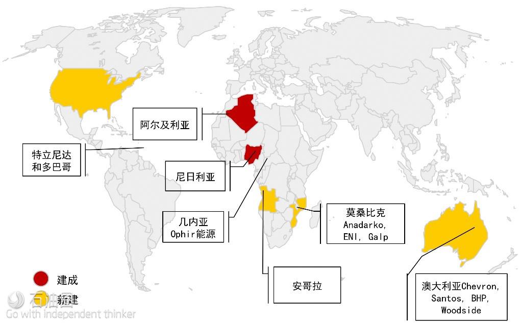 图5 美国以外的LNG供应地及其趋势