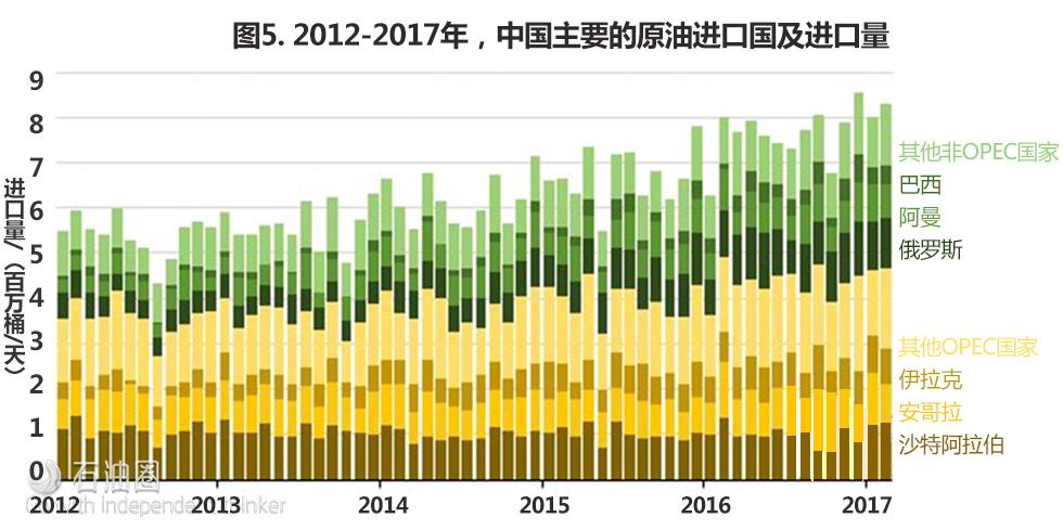 最新全球原油进、出口TOP国家排行榜!中、美有何变化?