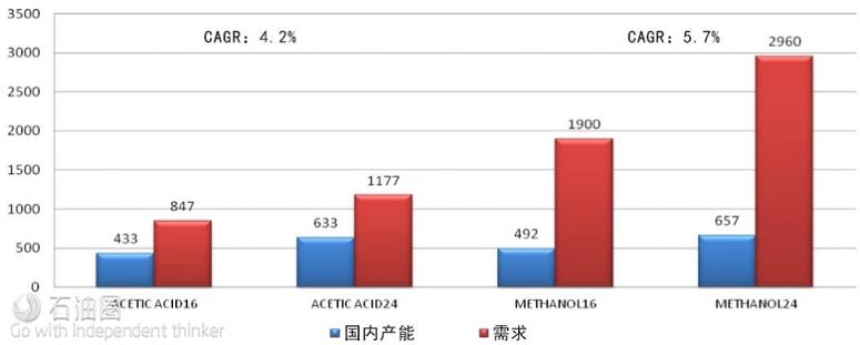 2024年C1石化衍生产品供需展望(数据来源:Nexant)