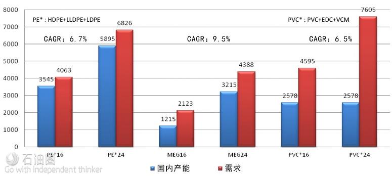 2024年C2石化衍生产品供需展望(数据来源:Nexant demand)