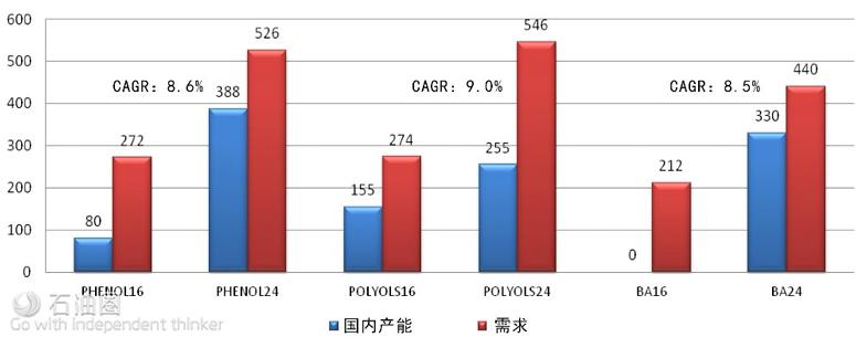 2024年C3石化衍生产品供需展望(数据来源:Nexant)