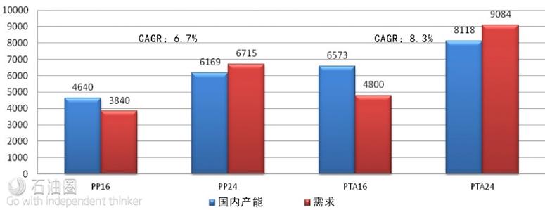 2024年聚丙烯和PTA供需展望(数据来源:Nexant)