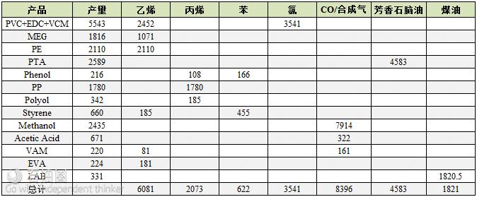 2023-24年进口化工产品的原料需求