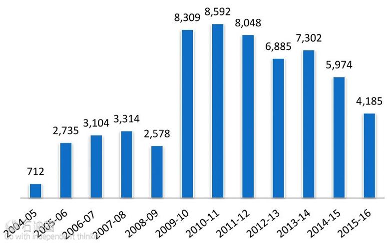 印度石脑油出口情况(千吨/年)(数据来源:PPAC)