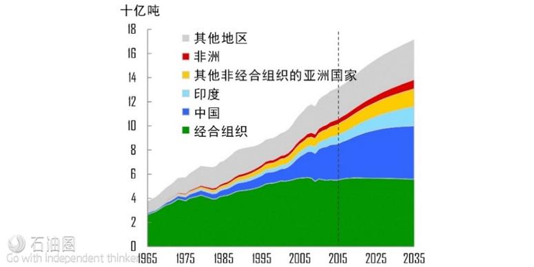 全球各地区能源消耗量(数据来源:BP Energy Outlook 2017)