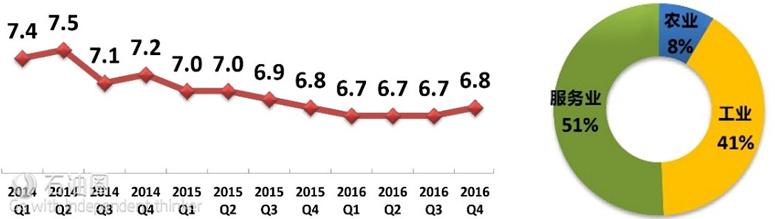 中国GDP季度增长率/%(左)与2016年GDP构成(右)(数据来源:Global Economic Outlook(Mar 2016), Bureau of Labor Statistics)