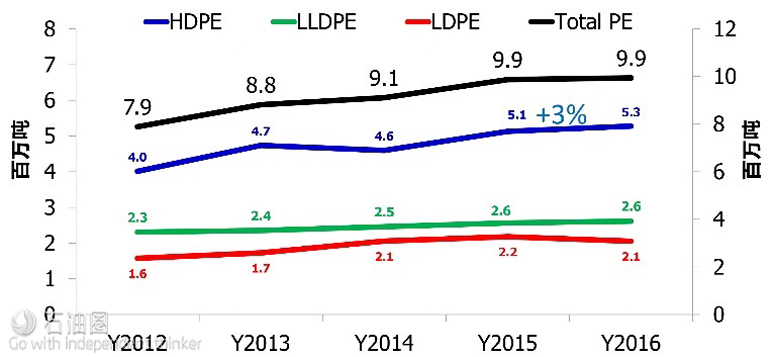 中国PE进口量(数据来源:National Bureau of Statistics of China)