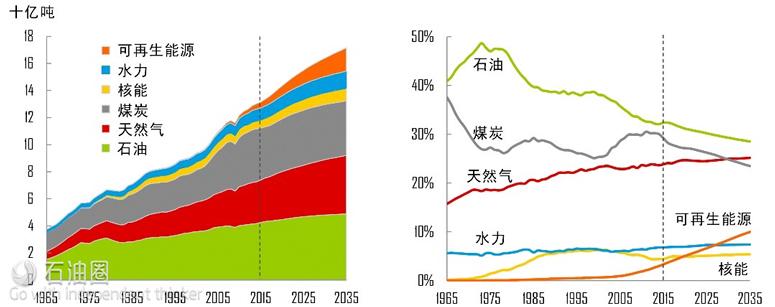 全球燃料所耗一次能源(左)与一次能源所占份额变化(右)(数据来源:BP Energy Outlook 2017)