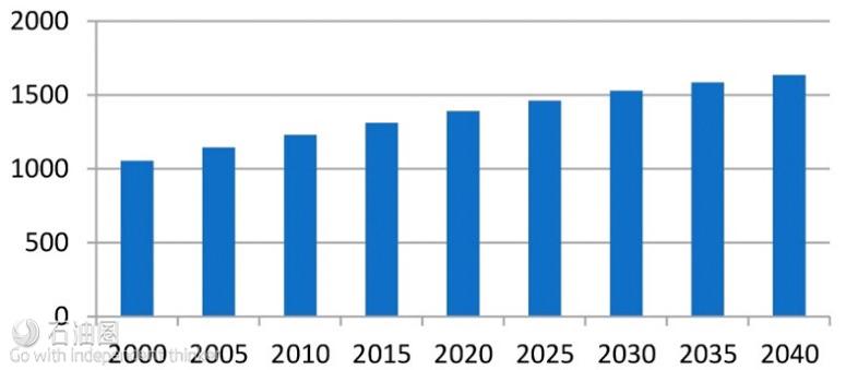 印度人口增长情况(百万)(数据来源:WorldOMeter)