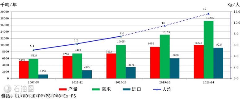印度石化聚合物产品增长趋势