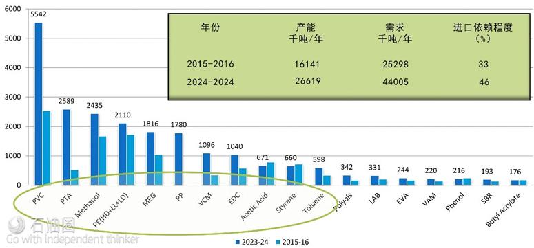 2015-16与2023-24年印度石化衍生产品进口量(千吨/年)