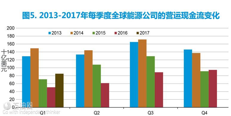 EIA报告:2017年第一季度全球油企财务回顾