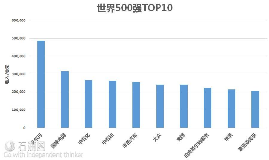 2017世界500强发榜!中国油企排名多少?