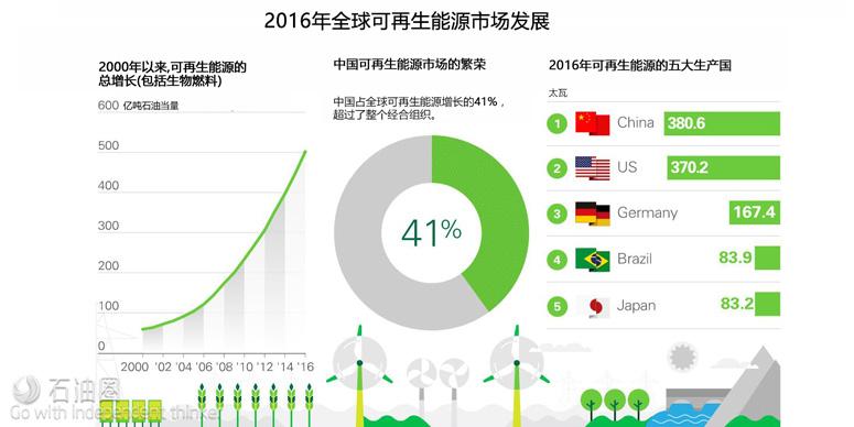 2017 BP能源年鉴:为何中国站在了能源业的风口浪尖?