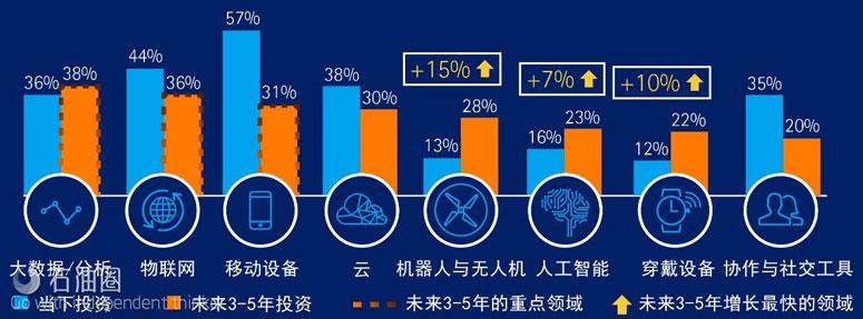 未来3-5年数字化不同领域投资占比