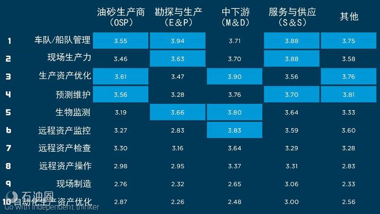 图5 油气行业各纵向产业数字技术用例分析