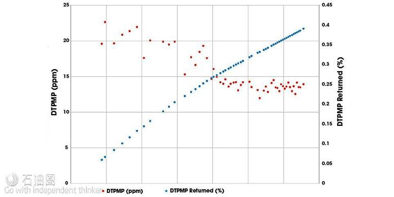 新型支撑剂技术降低GoM作业成本