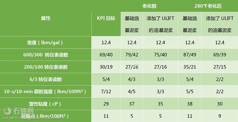 ULIFT钻井液技术:提效别以伤害为代价!