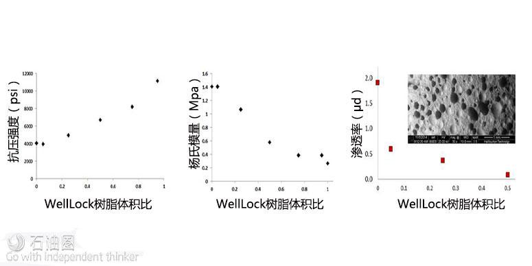 【技术推广】打破传统:WellLock开辟固井新思路