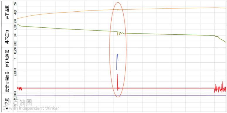 【本周专题:完井】ACTive OptiFIRE连油实时选择性射孔和激活系统