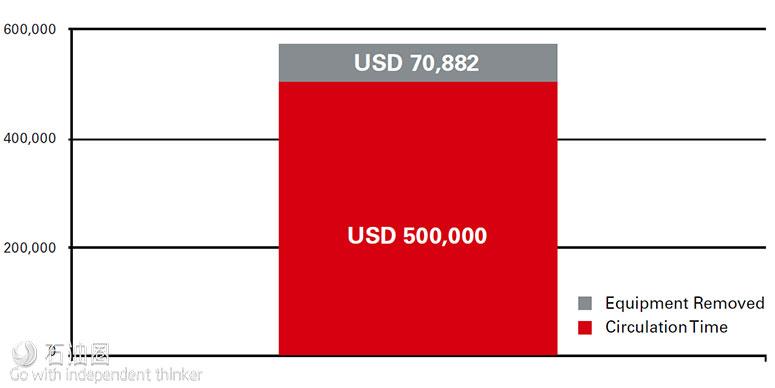 哈里伯顿优化海上废物管理,省下16小时与57万美元